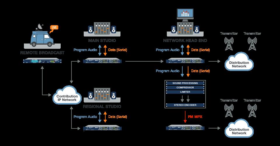 APT AoIP application diagram