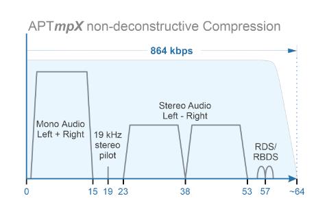 APTmpx non-destructive compression