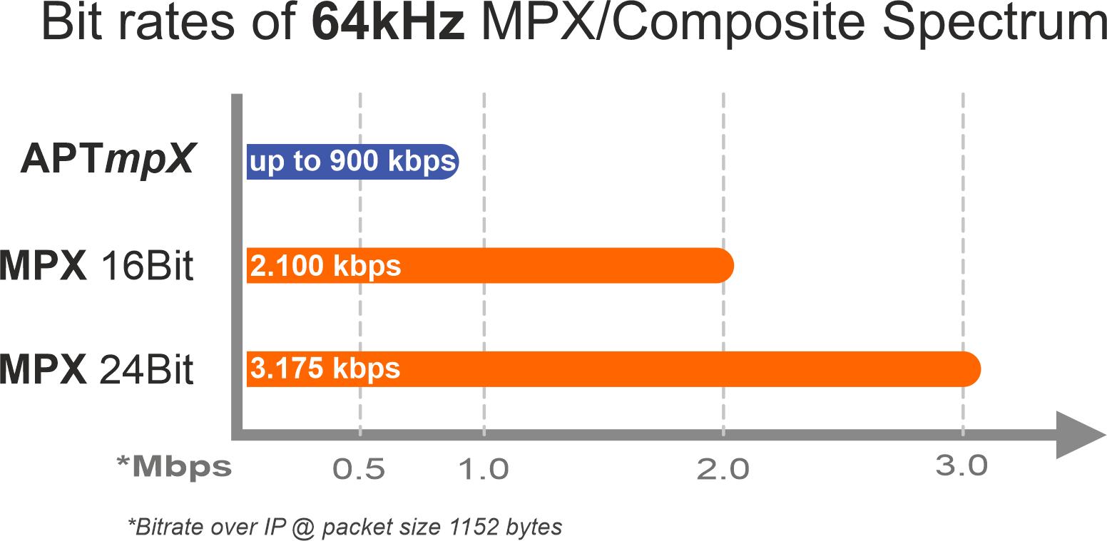 APT mpx 64khz bitrates