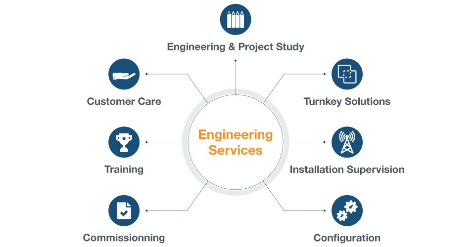 worldcast systems engineering services