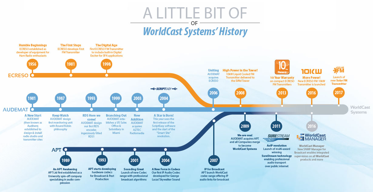 WorldCast Systems History