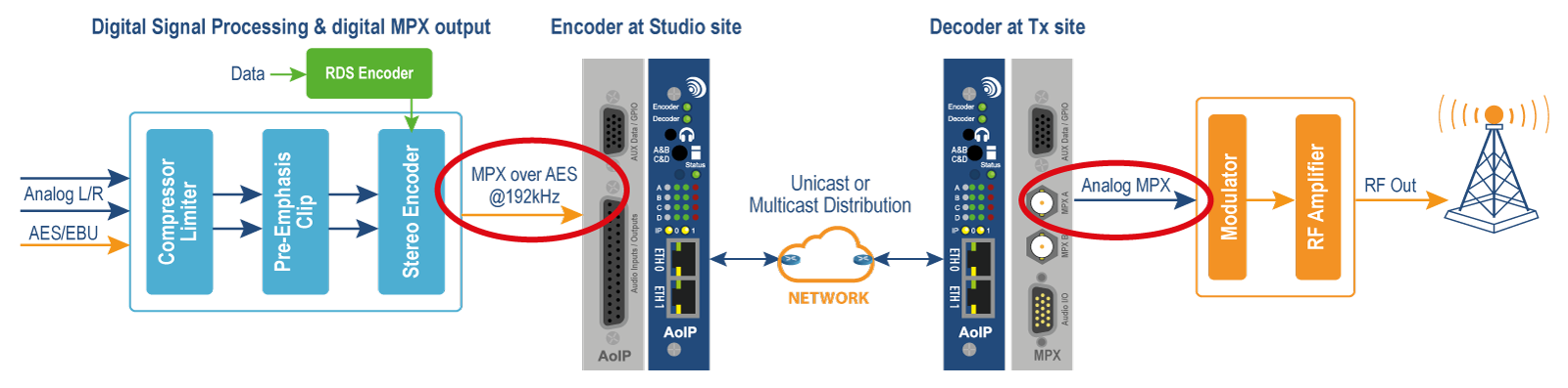 APT Multi-Channel Audio and MPX over IP Codec