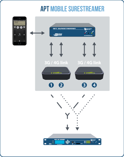 APT MOBILE SURESTREAMER diagram