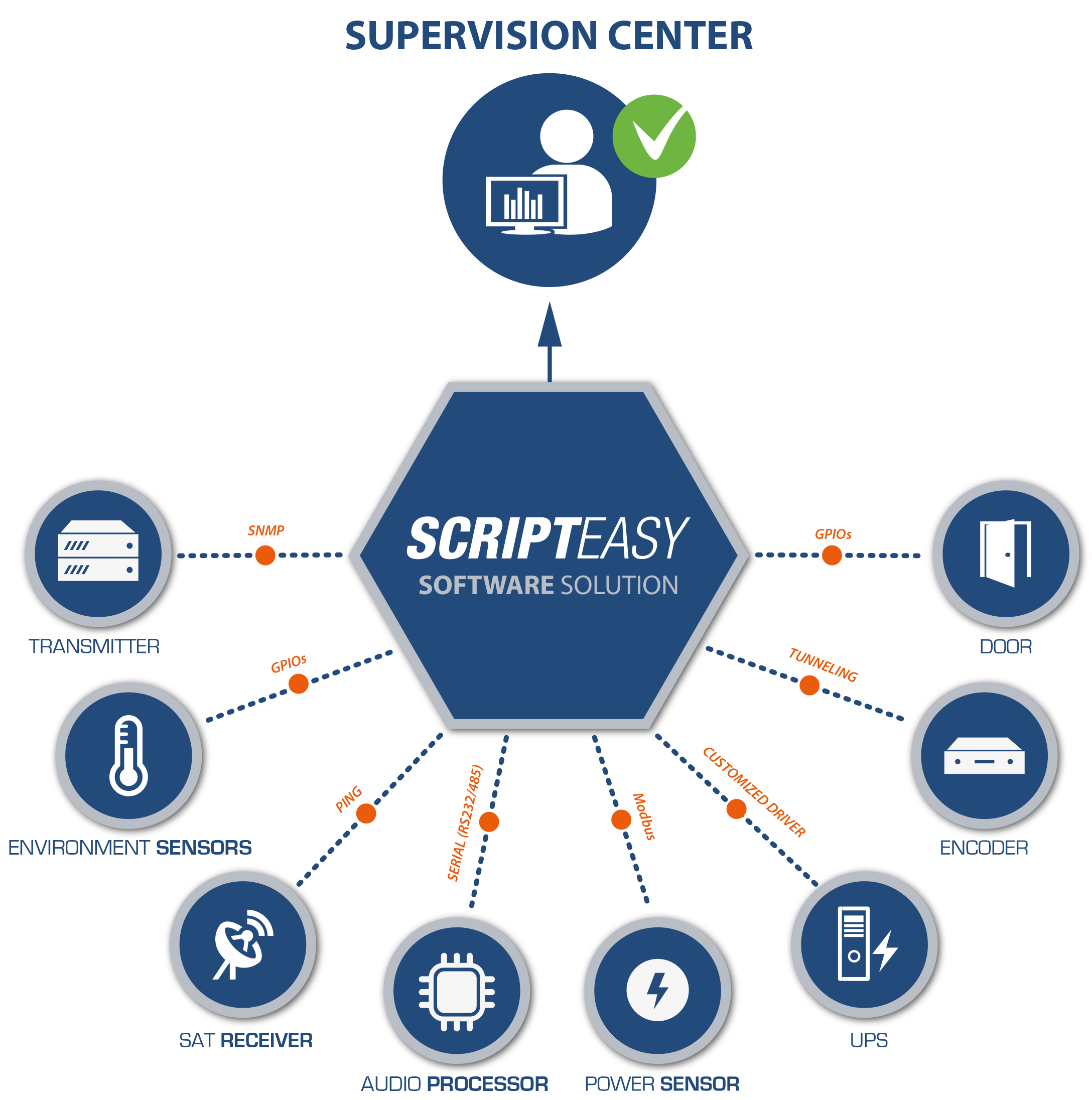 ScriptEasy Software Solution