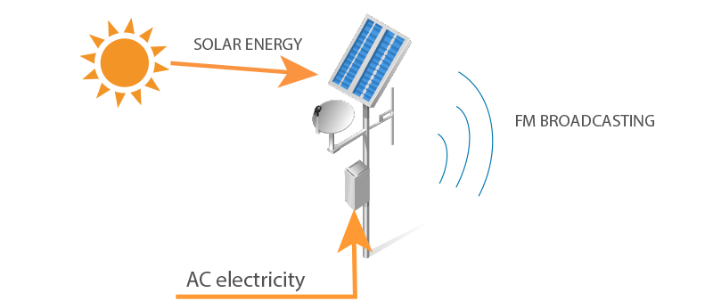 Use the SOLAR FM's hybrid mode to reduce your electricity costs