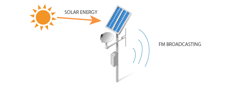 SOLAR FM Broadcast for up to 10 hours with no need for on-site electricity!