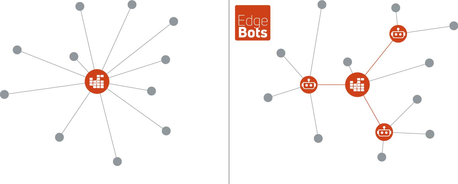 WorldCast Manager Grid deployment with EdgeBots for decentralized monitoring & management