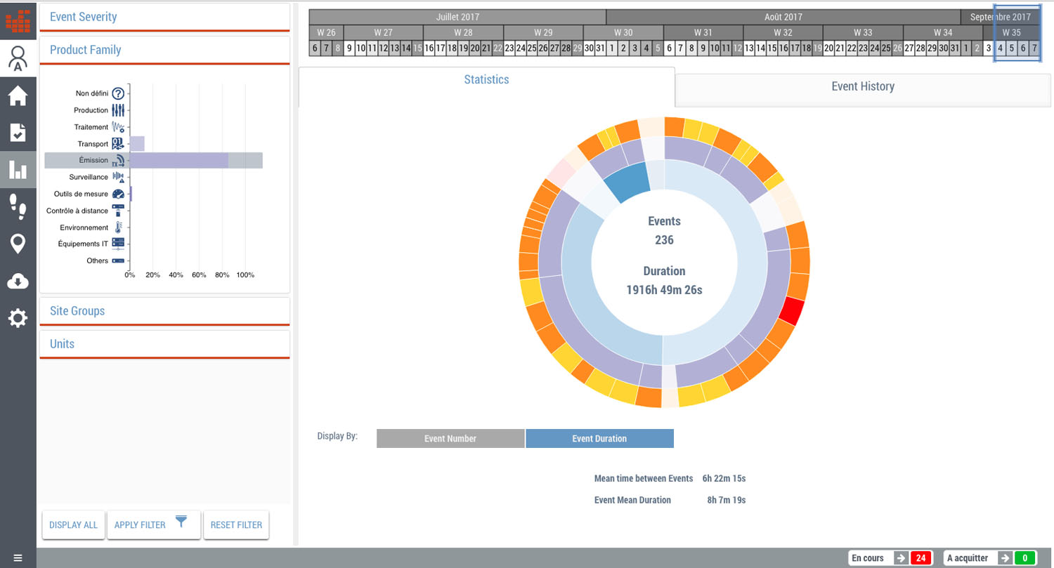 WorldCast Manager provides advance reporting and data visualization features