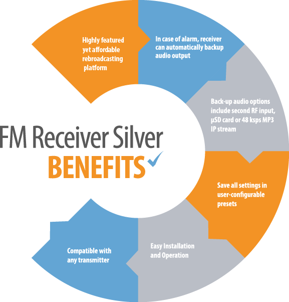 FM receiver silver benefits