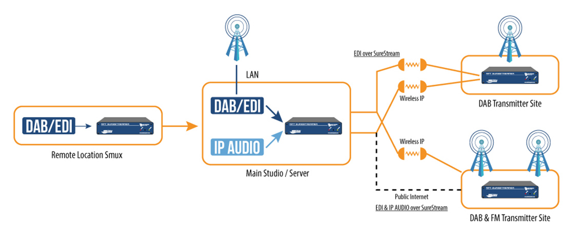 TheRadioHub Use APT SureStreamer for Stronger DAB Data Transfer
